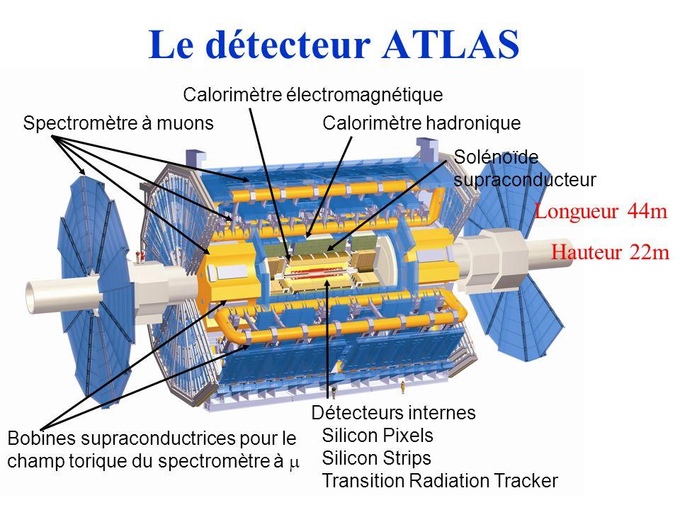 Le détecteur ATLAS Calorimètre hadronique Calorimètre électromagnétique Détecteurs internes Silicon Pixels Silicon Strips Transition Radiation Tracker