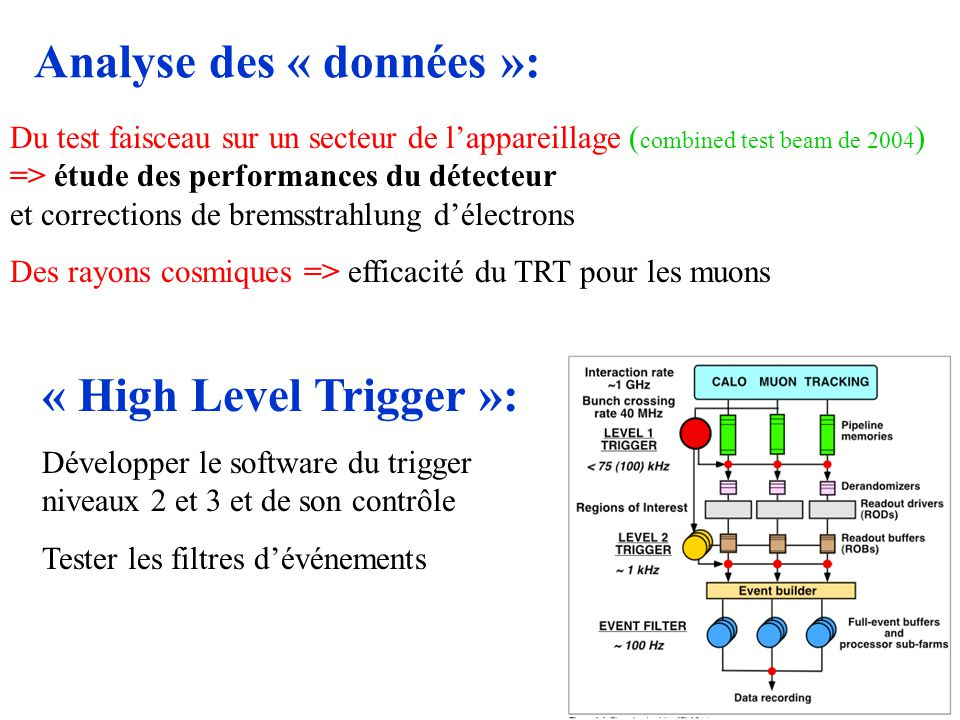 Analyse des « données »: Du test faisceau sur un secteur de lappareillage ( combined test beam de 2004 ) => étude des performances du détecteur et corrections de bremsstrahlung délectrons Des rayons cosmiques => efficacité du TRT pour les muons « High Level Trigger »: Développer le software du trigger niveaux 2 et 3 et de son contrôle Tester les filtres dévénements