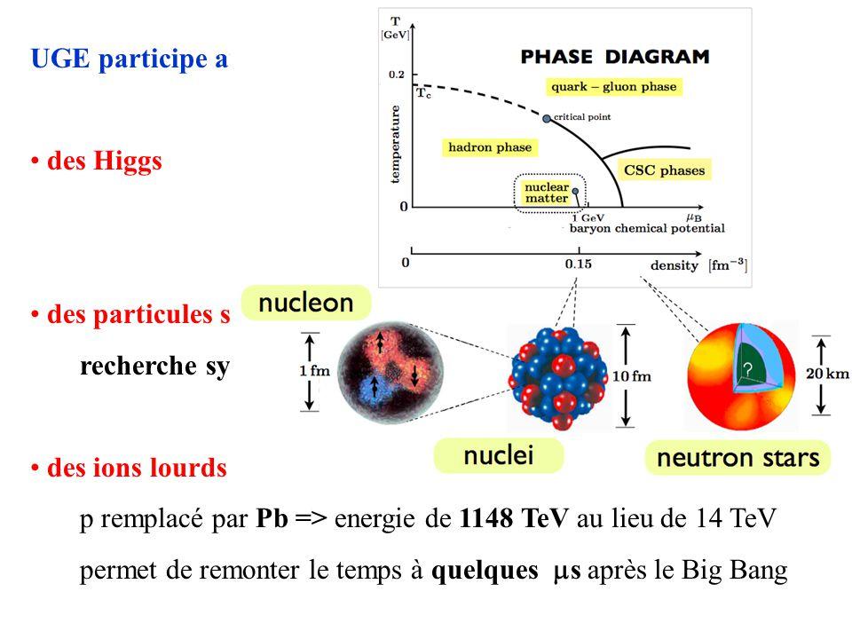 UGE participe aux groupes détude, entre autres: des Higgs à lorigine des masses….et du LHC… H ZZ 4 leptons, H paramètres CP à partir des distr. angula