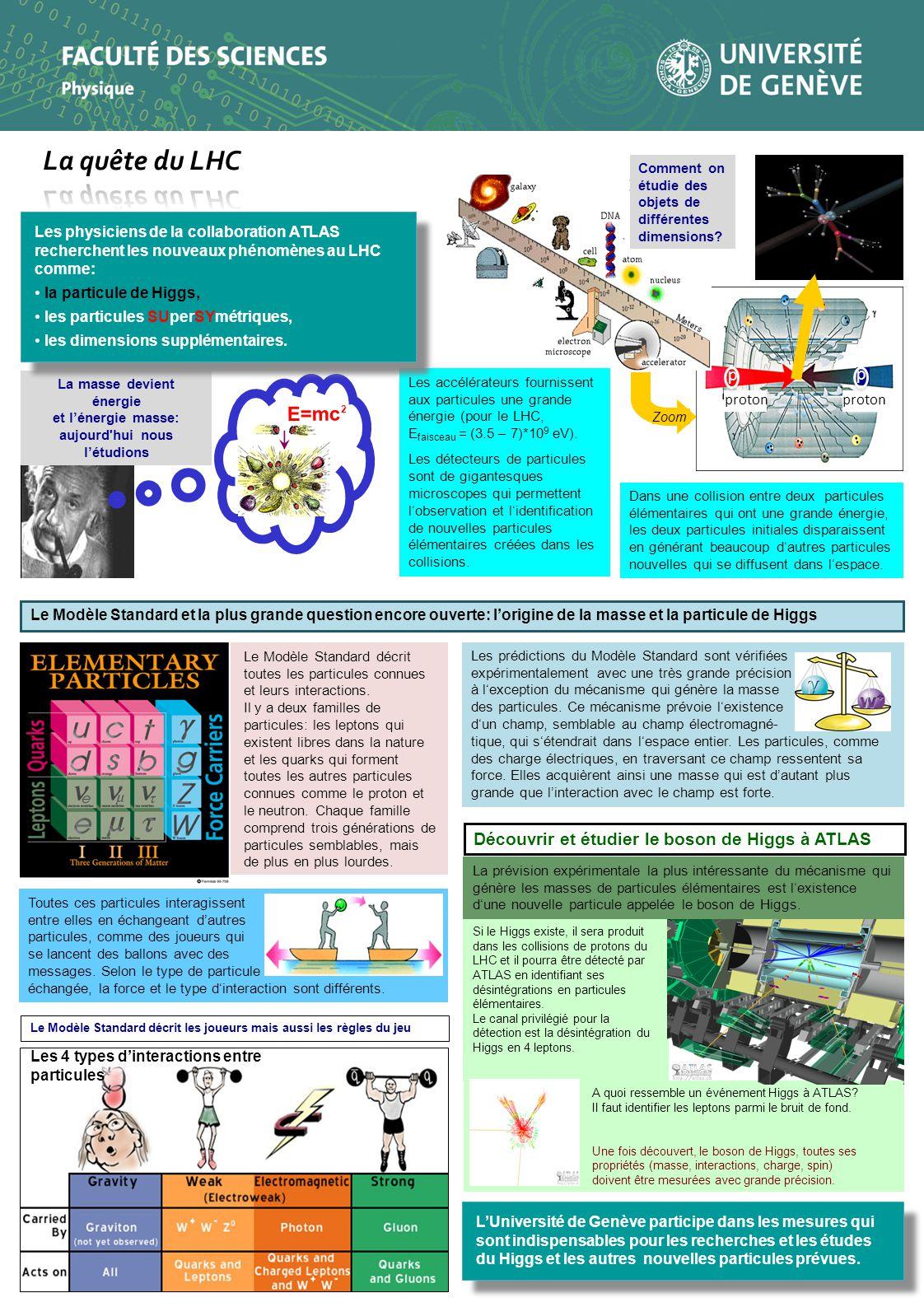 Si le Higgs existe, il sera produit dans les collisions de protons du LHC et il pourra être détecté par ATLAS en identifiant ses désintégrations en particules élémentaires.