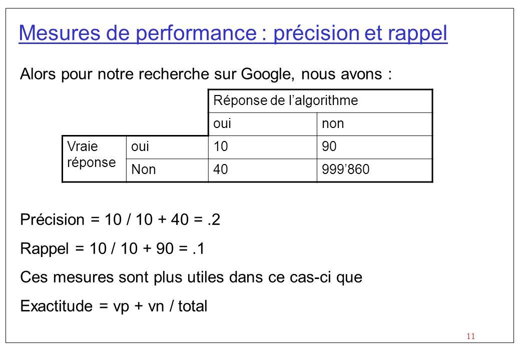 11 Mesures de performance : précision et rappel Alors pour notre recherche sur Google, nous avons : Réponse de lalgorithme ouinon Vraie réponse oui1090 Non40999860 Précision = 10 / 10 + 40 =.2 Rappel = 10 / 10 + 90 =.1 Ces mesures sont plus utiles dans ce cas-ci que Exactitude = vp + vn / total