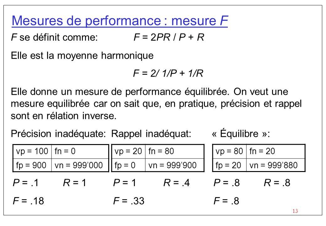 13 Mesures de performance : mesure F F se définit comme: F = 2PR / P + R Elle est la moyenne harmonique F = 2/ 1/P + 1/R Elle donne un mesure de performance équilibrée.