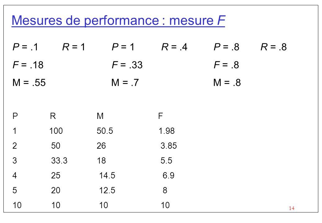 14 Mesures de performance : mesure F P =.1R = 1P = 1R =.4 P =.8R =.8 F =.18F =.33 F =.8 M =.55 M =.7 M =.8 P R M F 1 100 50.5 1.98 2 50 26 3.85 3 33.3 18 5.5 4 25 14.5 6.9 5 20 12.5 8 10 10
