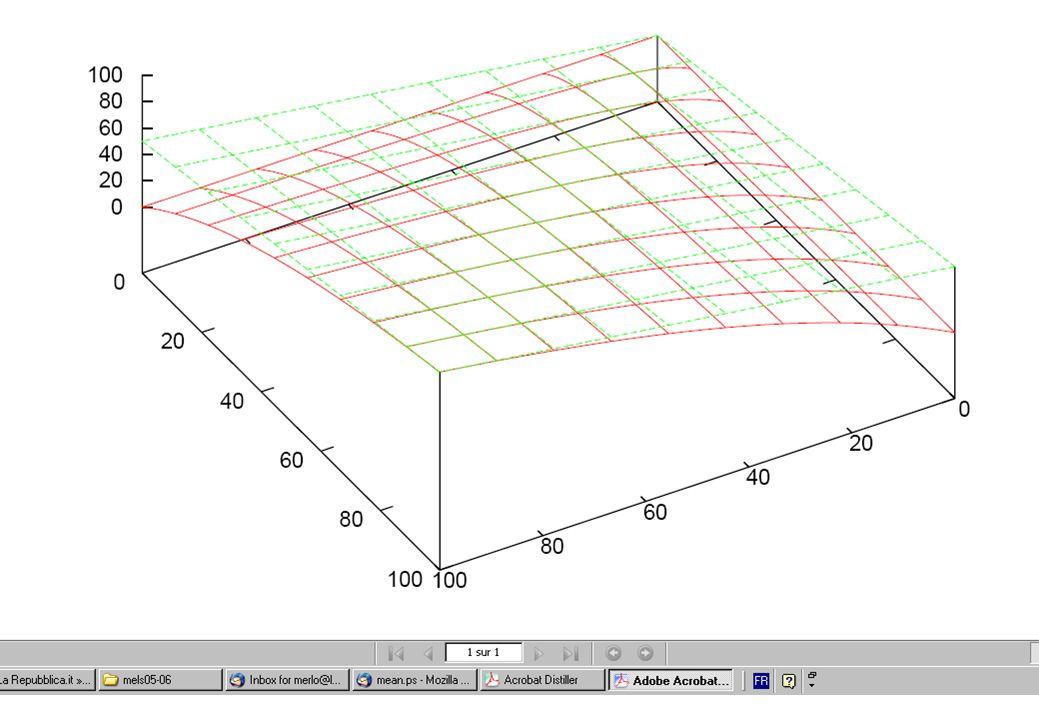 15 Mesures de performance : mesure F P =.1R = 1P = 1R =.4 P =.8R =.8 F =.18F =.33 F =.8 M =.55 M =.7 M =.8 P R M F 1 100 50.5 1.98 2 50 26 3.85 3 33.3 18 5.5 4 25 14.5 6.9 5 20 12.5 8 10 10