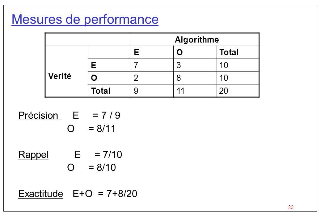 Mesures de performance Algorithme Verité EOTotal E7310 O28 Total91120 Précision E = 7 / 9 O = 8/11 Rappel E = 7/10 O = 8/10 Exactitude E+O = 7+8/20
