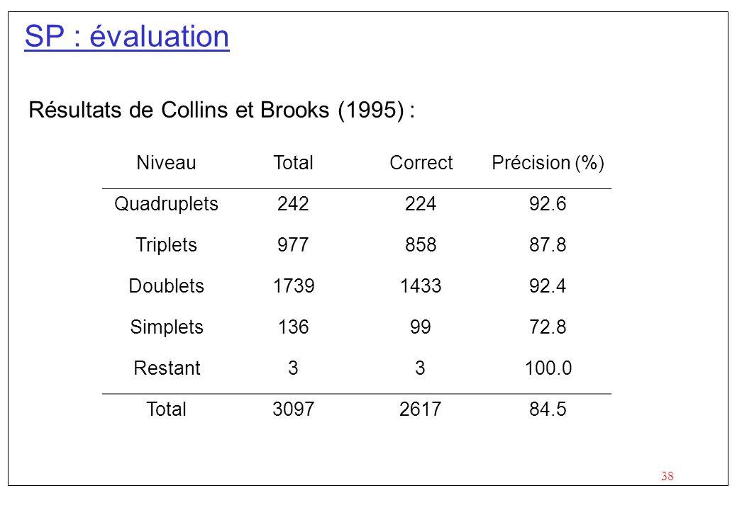 38 SP : évaluation Résultats de Collins et Brooks (1995) : NiveauTotalCorrectPrécision (%) Quadruplets24222492.6 Triplets97785887.8 Doublets1739143392.4 Simplets1369972.8 Restant33100.0 Total3097261784.5