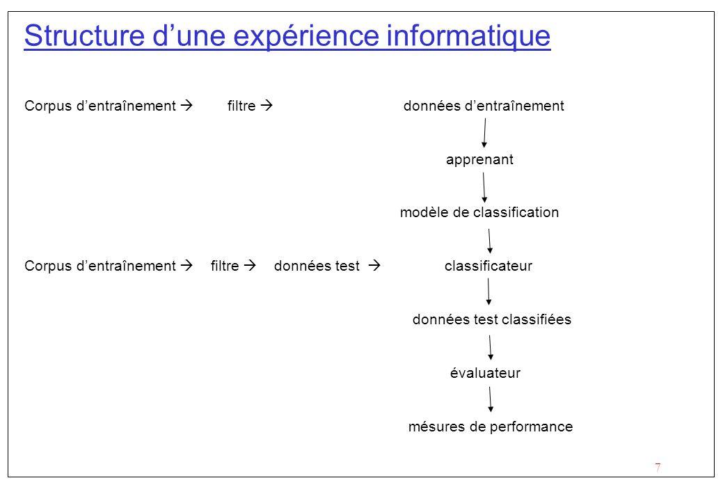 7 Structure dune expérience informatique Corpus dentraînement filtre données dentraînement apprenant modèle de classification Corpus dentraînement filtre données test classificateur données test classifiées évaluateur mésures de performance