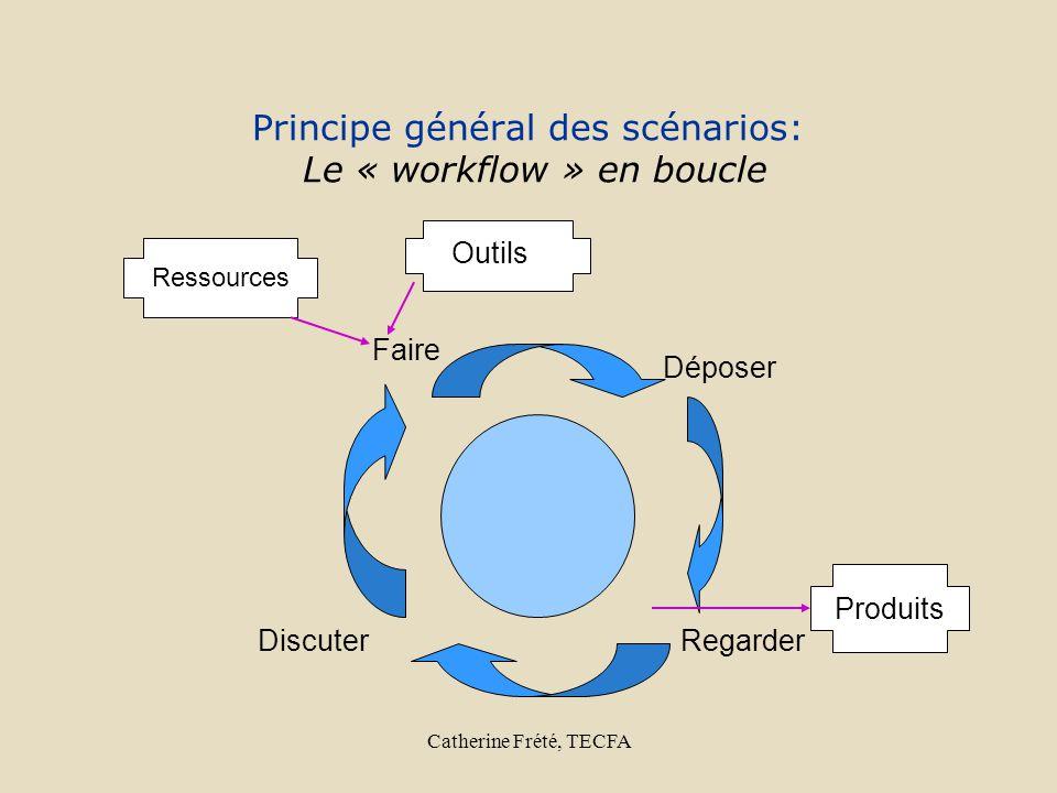 Catherine Frété, TECFA Faire Déposer RegarderDiscuter Principe général des scénarios: Le « workflow » en boucle Ressources Outils Produits