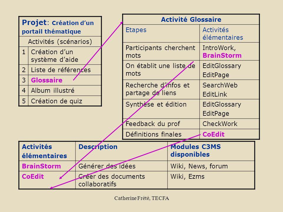 Catherine Frété, TECFA Projet: Création dun portail thématique Activités (scénarios) 1Création dun système daide 2Liste de références 3Glossaire 4Albu