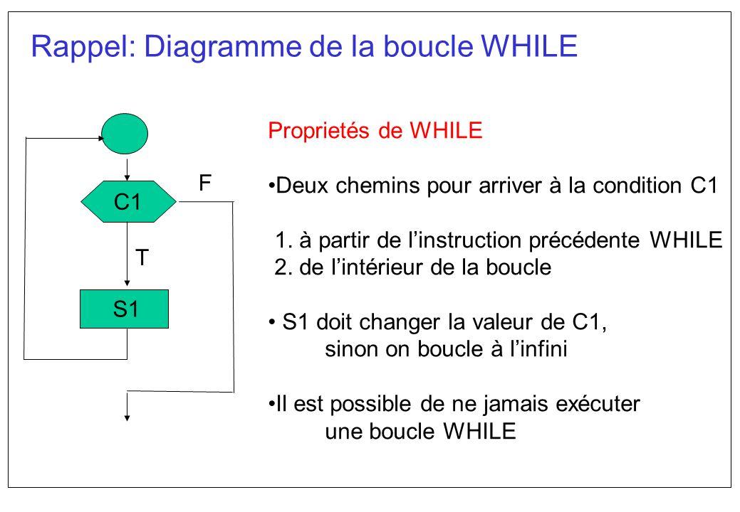 Rappel: Diagramme de la boucle WHILE C1 S1 F T Proprietés de WHILE Deux chemins pour arriver à la condition C1 1. à partir de linstruction précédente