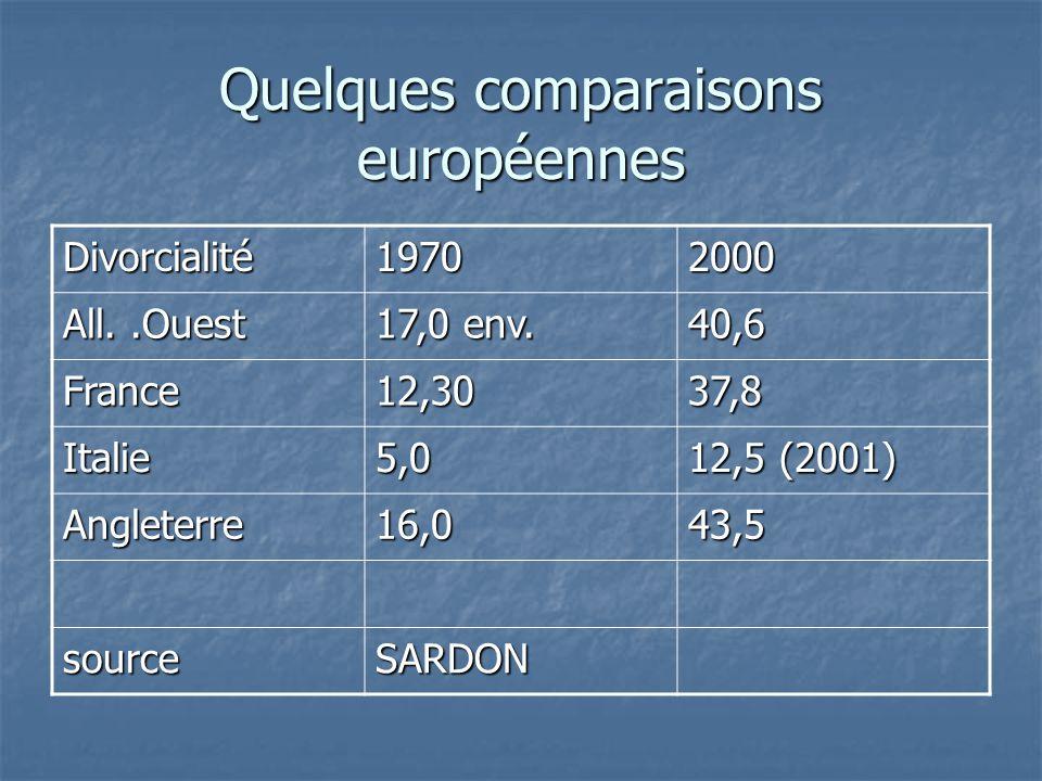 Quelques comparaisons européennes Divorcialité19702000 All..Ouest 17,0 env. 40,6 France12,3037,8 Italie5,0 12,5 (2001) Angleterre16,043,5 sourceSARDON