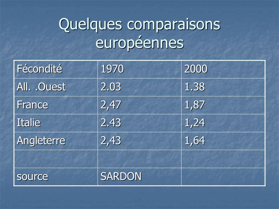 Quelques comparaisons européennes Fécondité19702000 All..Ouest 2.031.38 France2,471,87 Italie2.431,24 Angleterre2,431,64 sourceSARDON