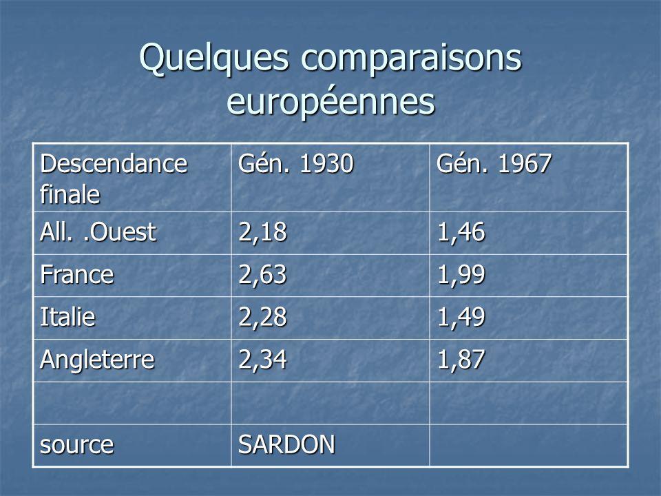 Quelques comparaisons européennes Descendance finale Gén. 1930 Gén. 1967 All..Ouest 2,181,46 France2,631,99 Italie2,281,49 Angleterre2,341,87 sourceSA