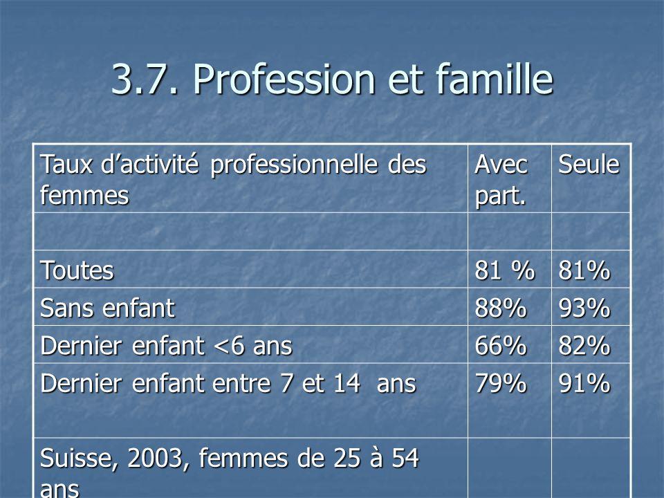 3.7. Profession et famille Taux dactivité professionnelle des femmes Avec part. Seule Toutes 81 % 81% Sans enfant 88%93% Dernier enfant <6 ans 66%82%