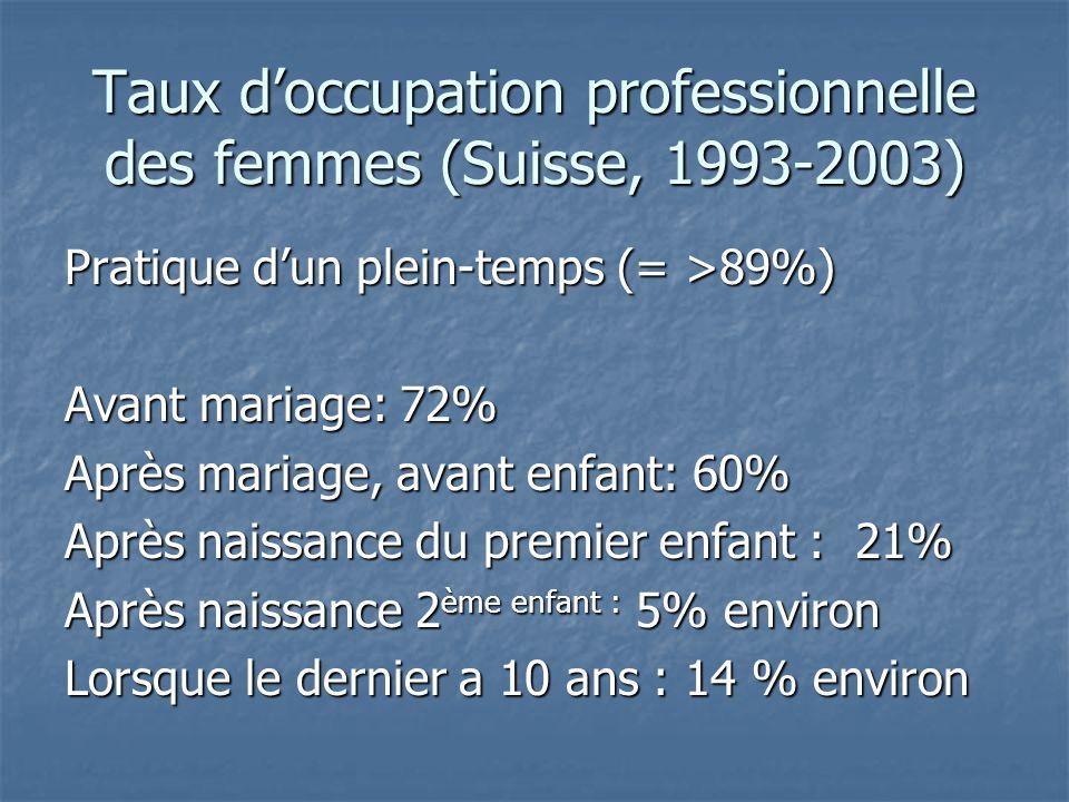 Taux doccupation professionnelle des femmes (Suisse, 1993-2003) Pratique dun plein-temps (= >89%) Avant mariage: 72% Après mariage, avant enfant: 60% Après naissance du premier enfant : 21% Après naissance 2 ème enfant : 5% environ Lorsque le dernier a 10 ans : 14 % environ