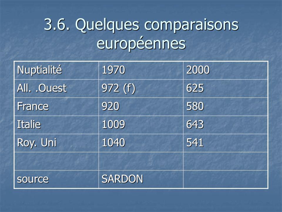 3.6. Quelques comparaisons européennes Nuptialité19702000 All..Ouest 972 (f) 625 France920580 Italie1009643 Roy. Uni 1040541 sourceSARDON