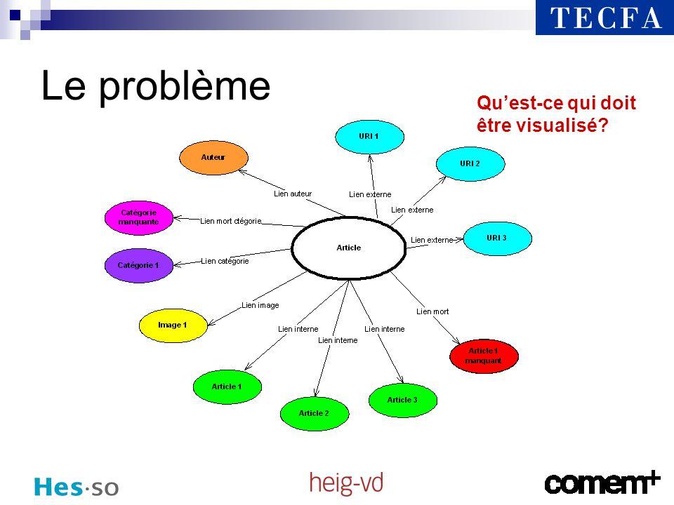 Analyse sémantique Comment le contenu est-il structuré?