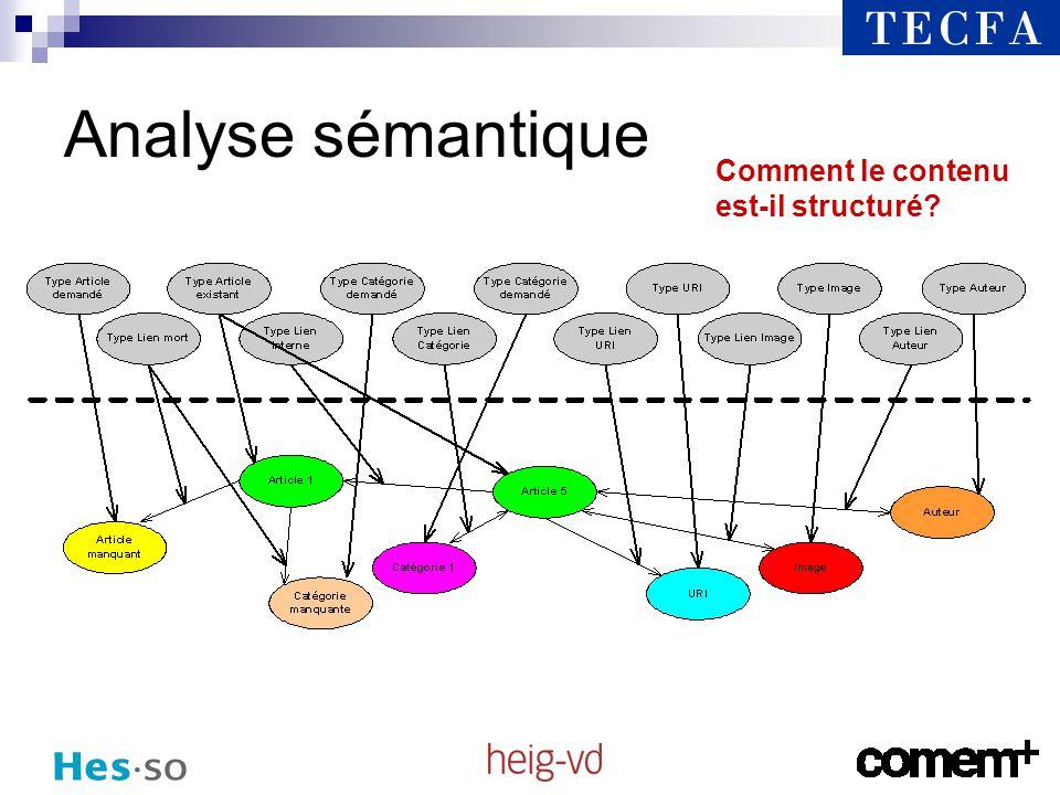 Les étapes du problème Visualiser le réseau sémantique du MediaWiki Extraction des liens Description / Diffusion du contenu Visualisation du réseau