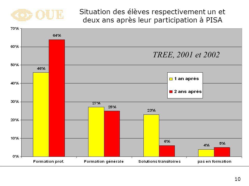 9 Jusquà passé récent, on avait pas de données en Suisse susceptibles dêtre utilisées pour suivre les jeunes au-delà de leur scolarité obligatoire Len