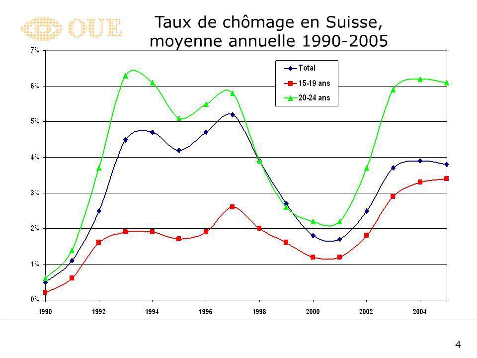 3 Ainsi, les résultats obtenus au test PISA, en 2000, par les élèves arrivés en fin de scolarité obligatoire classent la Suisse : au 17ème rang des pays de lOCDE pour la lecture (13ème en 2003) au 7ème pour les mathématiques (10ème en 2003) et au 18ème pour les sciences (12ème en 2003) De plus, le taux de chômage des jeunes âgés entre 15 et 24 ans dépasse celui du reste de la population, suggérant que le système scolaire ne parvient pas à assurer les transitions des élèves vers dautres formations Ce constat doit cependant être nuancé en scindant la population juvénile en deux sous-groupes 1.