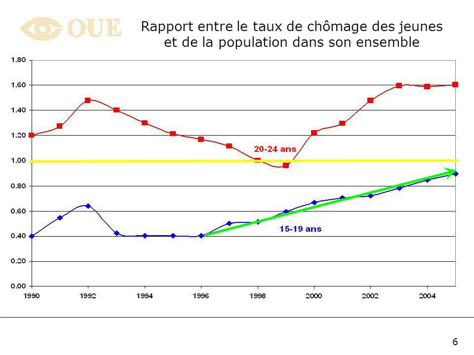 6 Rapport entre le taux de chômage des jeunes et de la population dans son ensemble