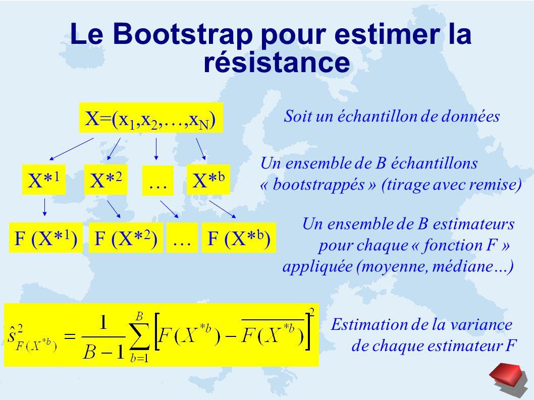 Le Bootstrap pour estimer la résistance X=(x 1,x 2,…,x N ) X* 1 X* 2 X* b … Soit un échantillon de données Un ensemble de B échantillons « bootstrappés » (tirage avec remise) F (X* 1 )F (X* 2 )F (X* b )… Un ensemble de B estimateurs pour chaque « fonction F » appliquée (moyenne, médiane…) Estimation de la variance de chaque estimateur F