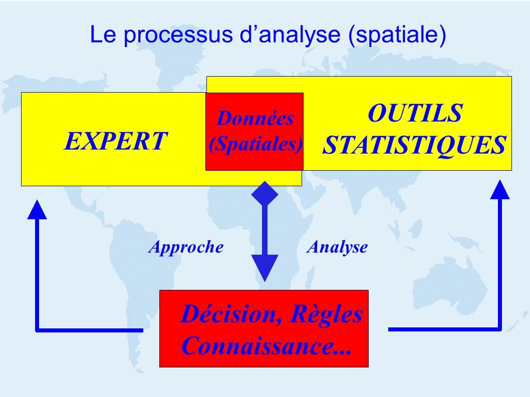 Le processus danalyse (spatiale) EXPERT OUTILS STATISTIQUES Données (Spatiales) Décision, Règles Connaissance... Approche Analyse