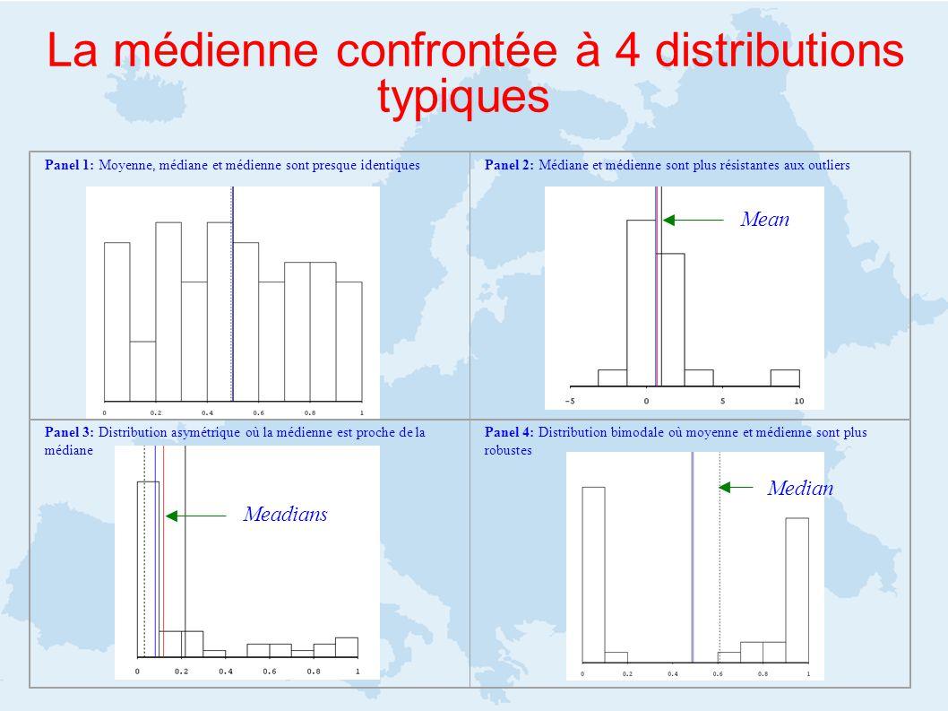 La médienne confrontée à 4 distributions typiques Panel 1: Moyenne, médiane et médienne sont presque identiques Panel 2: Médiane et médienne sont plus résistantes aux outliers Panel 3: Distribution asymétrique où la médienne est proche de la médiane Panel 4: Distribution bimodale où moyenne et médienne sont plus robustes Mean Meadians Median