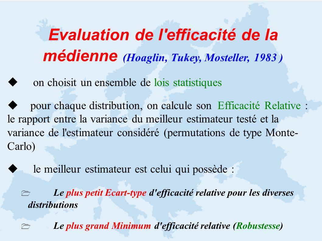 u on choisit un ensemble de lois statistiques u pour chaque distribution, on calcule son Efficacité Relative : le rapport entre la variance du meilleur estimateur testé et la variance de l estimateur considéré (permutations de type Monte- Carlo) u le meilleur estimateur est celui qui possède : Le plus petit Ecart-type d efficacité relative pour les diverses distributions Le plus grand Minimum d efficacité relative (Robustesse) Evaluation de l efficacité de la médienne (Hoaglin, Tukey, Mosteller, 1983 )