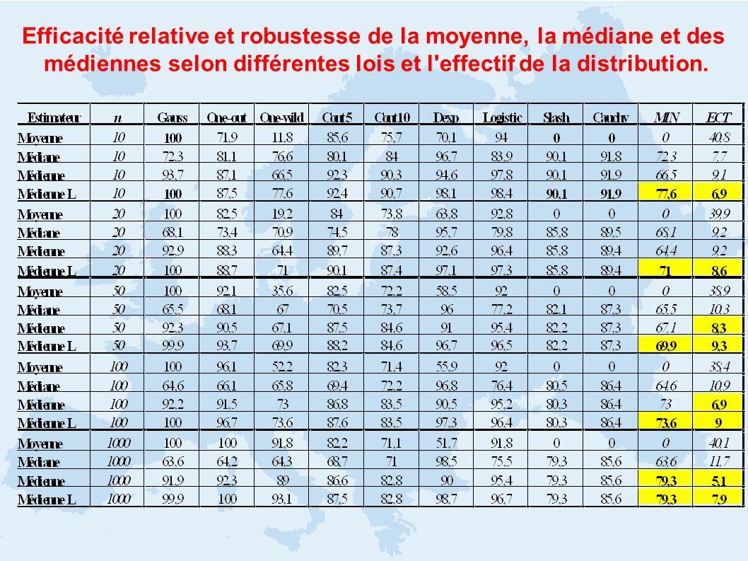 Efficacité relative et robustesse de la moyenne, la médiane et des médiennes selon différentes lois et l'effectif de la distribution.