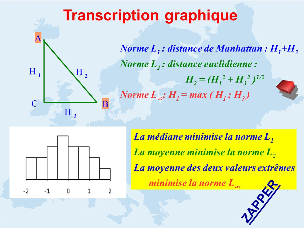 Transcription graphique Norme L 1 : distance de Manhattan : H 1 +H 3 Norme L 2 : distance euclidienne : H 2 = (H 1 2 + H 3 2 ) 1/2 Norme L : H 1 = max