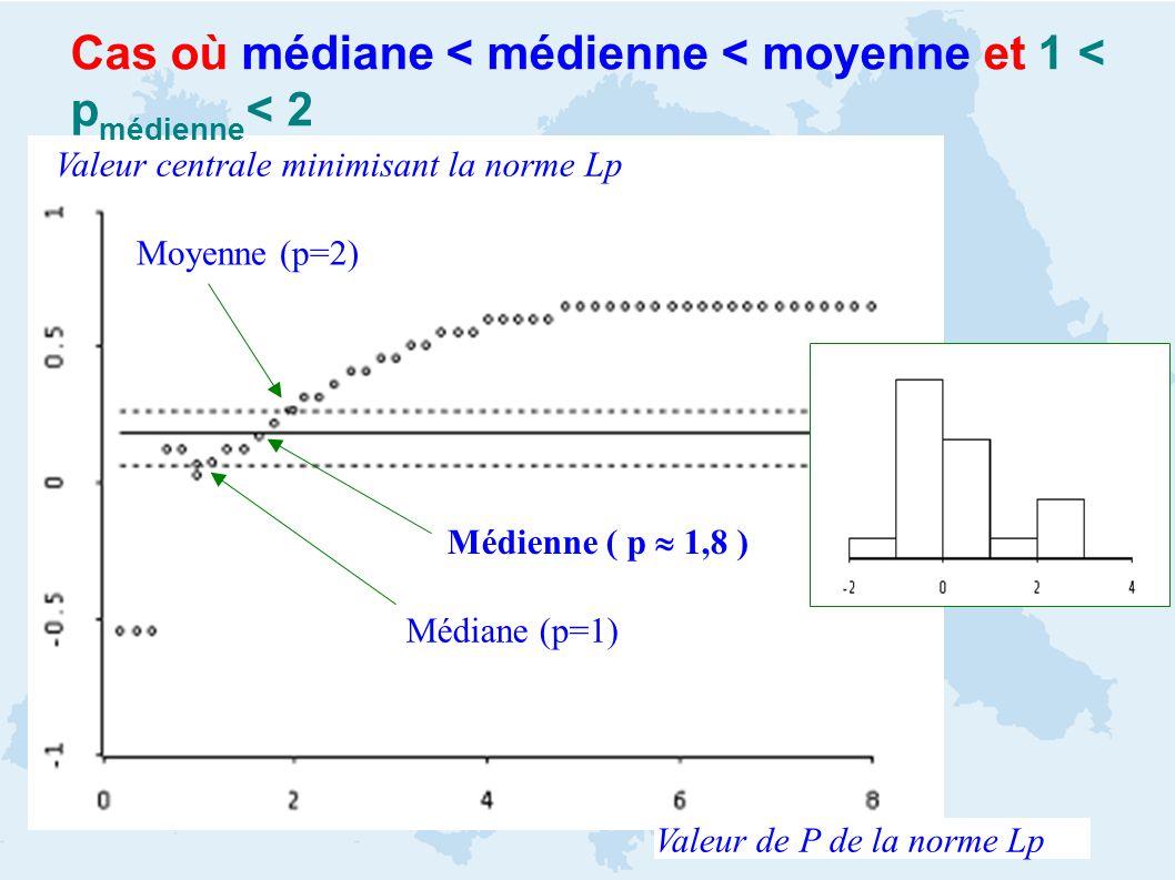 Cas où médiane < médienne < moyenne et 1 < p médienne < 2 Médiane (p=1) Moyenne (p=2) Valeur de P de la norme Lp Médienne ( p 1,8 ) Valeur centrale minimisant la norme Lp