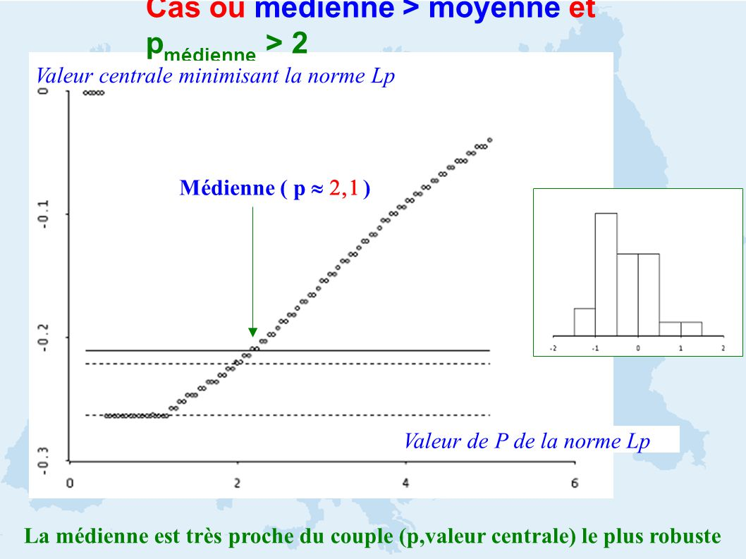 Cas où médienne > moyenne et p médienne > 2 Valeur de P de la norme Lp Valeur centrale minimisant la norme Lp Médienne ( p ) La médienne est très proche du couple (p,valeur centrale) le plus robuste