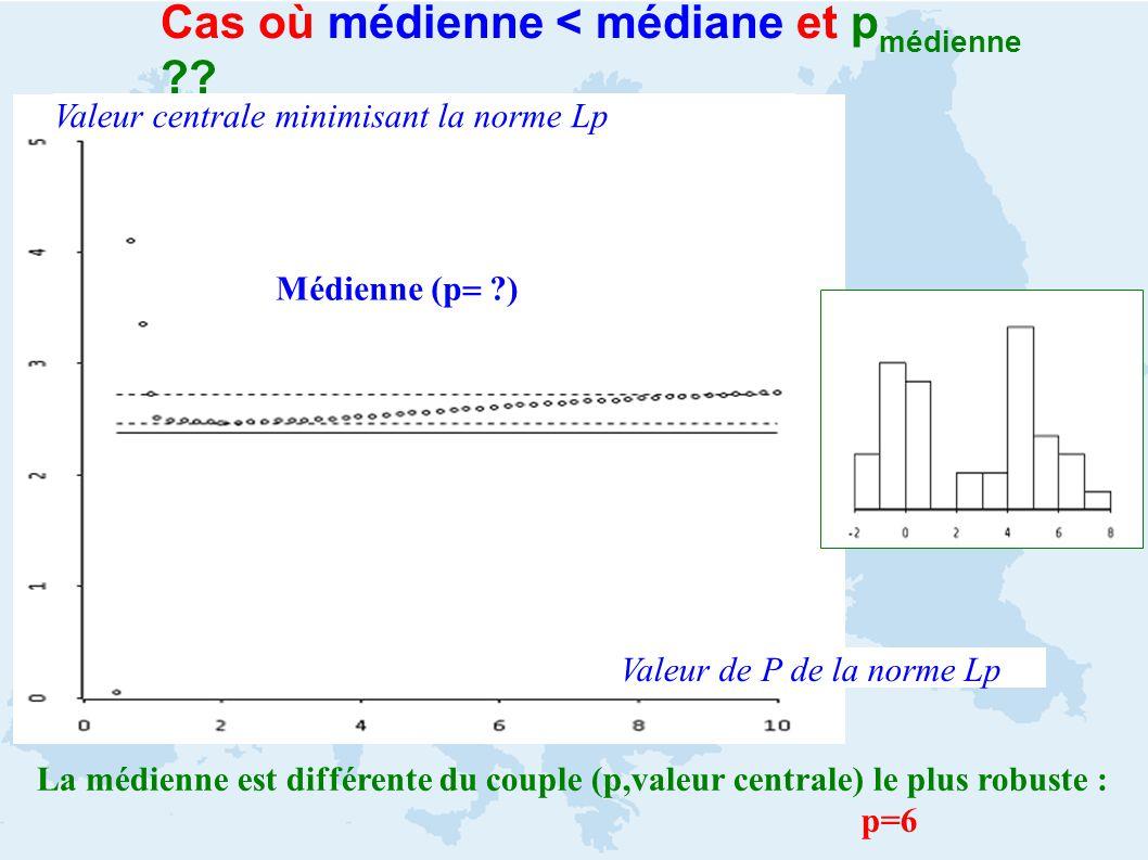 Cas où médienne < médiane et p médienne ?? Valeur de P de la norme Lp Valeur centrale minimisant la norme Lp Médienne (p ?) La médienne est différente