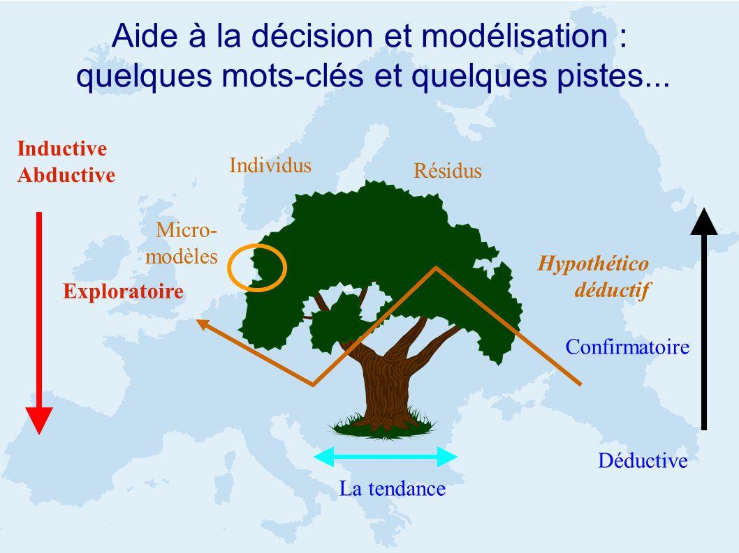 Aide à la décision et modélisation : quelques mots-clés et quelques pistes... Déductive Inductive Abductive Individus Résidus La tendance Micro- modèl