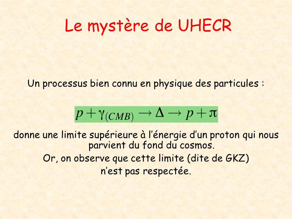 Le mystère de UHECR Un processus bien connu en physique des particules : donne une limite supérieure à lénergie dun proton qui nous parvient du fond d
