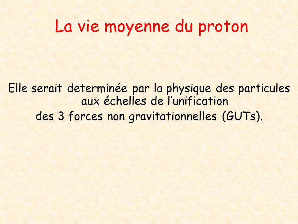 La vie moyenne du proton Elle serait determinée par la physique des particules aux échelles de lunification des 3 forces non gravitationnelles (GUTs).