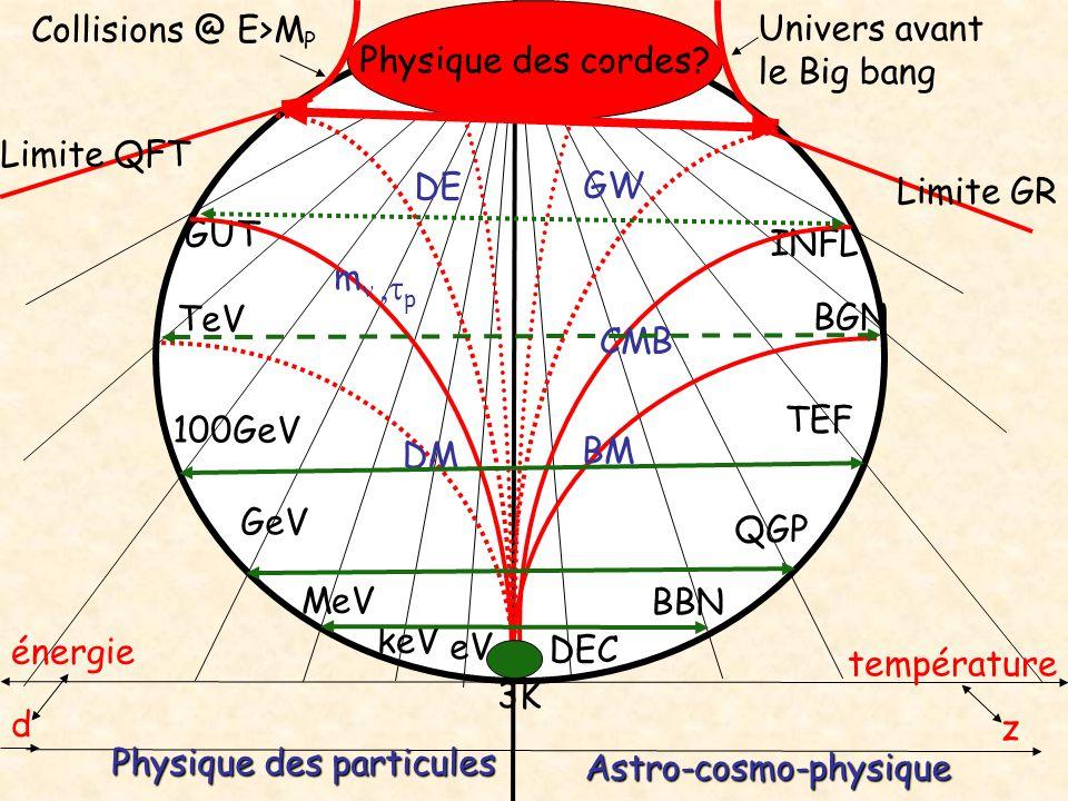 eV MeV GeV 100GeV keV TeV GUT DEC BBN QGP BGN INFL TEF Physique des particules Physique des cordes? Astro-cosmo-physique z température d énergie 3K BM