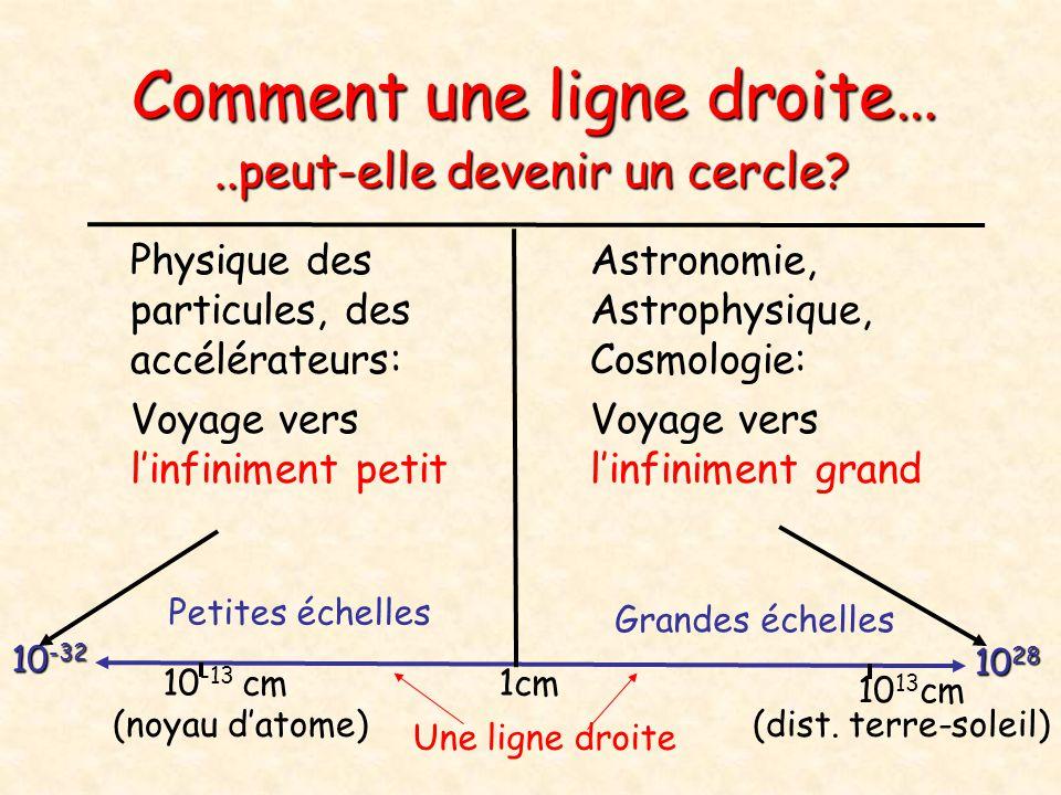 Comment une ligne droite… Physique des particules, des accélérateurs: Voyage vers linfiniment petit Astronomie, Astrophysique, Cosmologie: Voyage vers