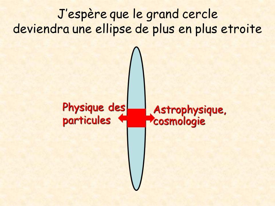 Jespère que le grand cercle deviendra une ellipse de plus en plus etroite Astrophysique, cosmologie Physique des particules