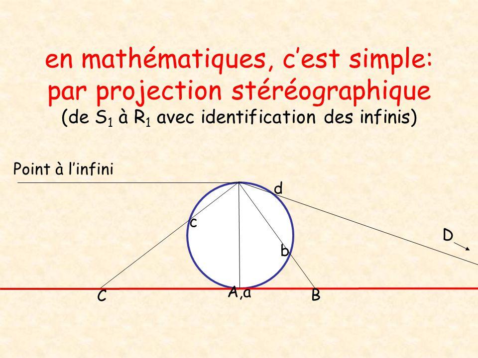en mathématiques, cest simple: par projection stéréographique (de S 1 à R 1 avec identification des infinis) A,a B C b c d D Point à linfini