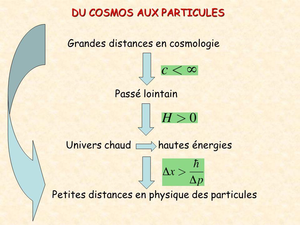 Grandes distances en cosmologie Passé lointain Univers chaud hautes énergies Petites distances en physique des particules DU COSMOS AUX PARTICULES