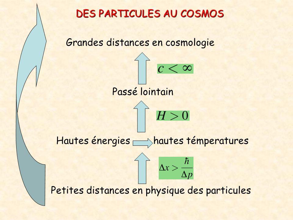Grandes distances en cosmologie Passé lointain Hautes énergies hautes témperatures Petites distances en physique des particules DES PARTICULES AU COSM