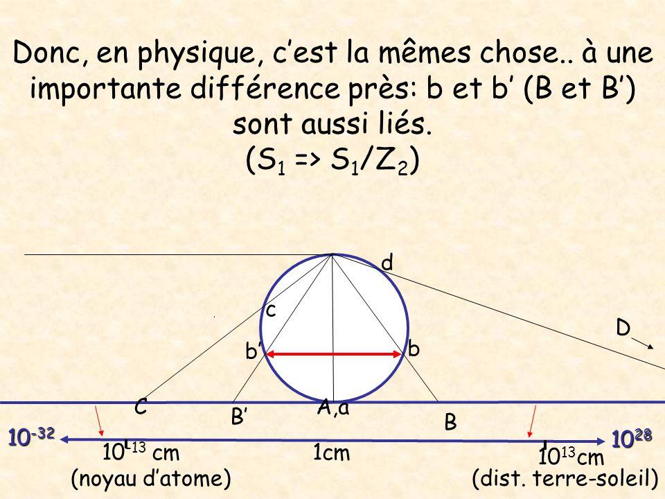 Donc, en physique, cest la mêmes chose.. à une importante différence près: b et b (B et B) sont aussi liés. (S 1 => S 1 /Z 2 ) A,a B C b c d D B b 1cm