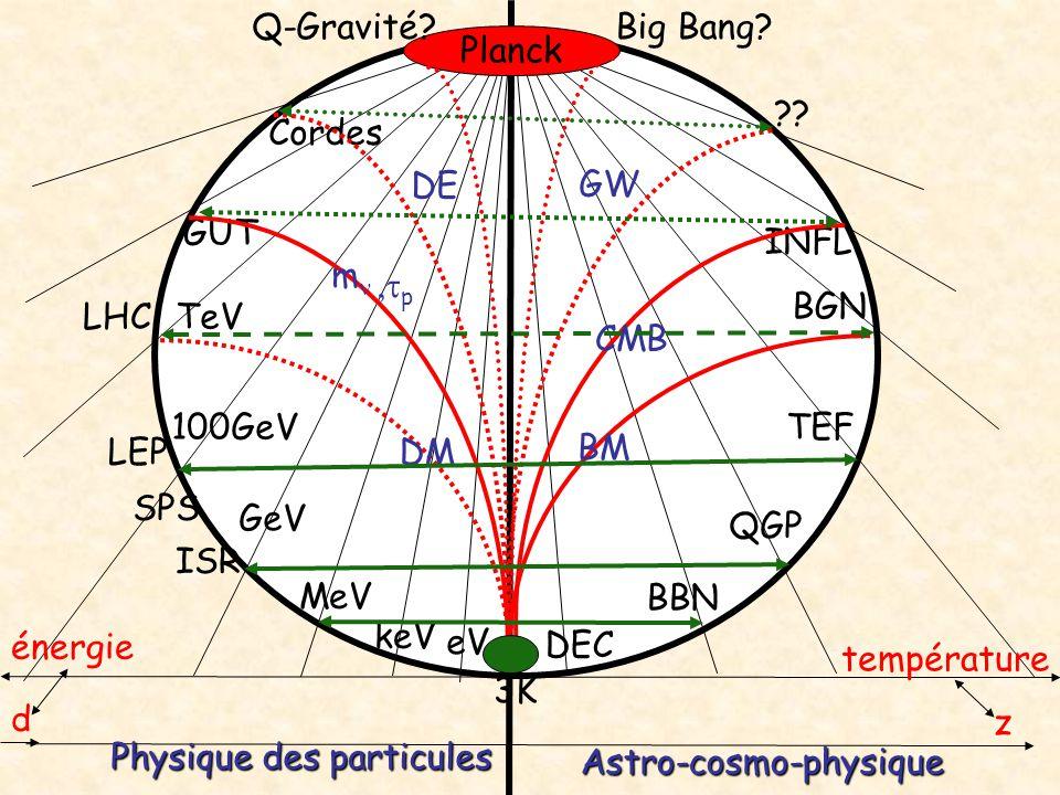 eV MeV GeV 100GeV keV TeV GUT Cordes DEC BBN QGP BGN INFL TEF ?? Planck Big Bang?Q-Gravité? Physique des particules Astro-cosmo-physique z température