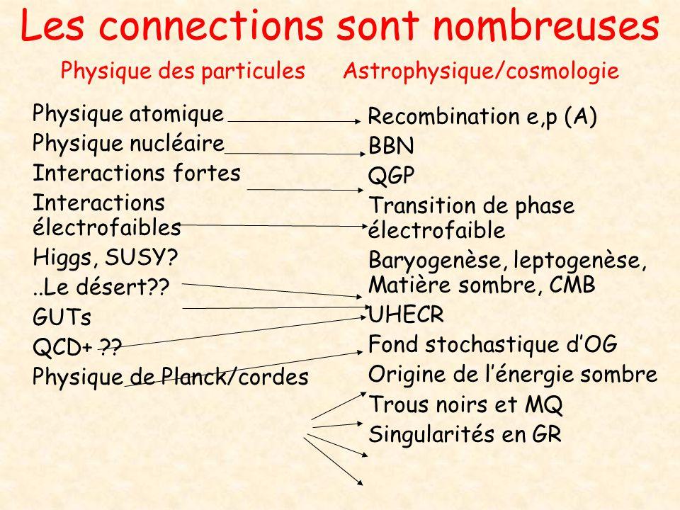 Les connections sont nombreuses Physique des particules Astrophysique/cosmologie Physique atomique Physique nucléaire Interactions fortes Interactions