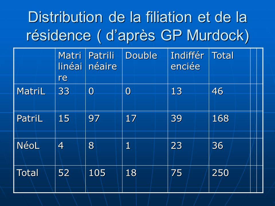 Distribution de la filiation et de la résidence ( daprès GP Murdock) Matri linéai re Patrili néaire Double Indiffér enciée Total MatriL33001346 PatriL