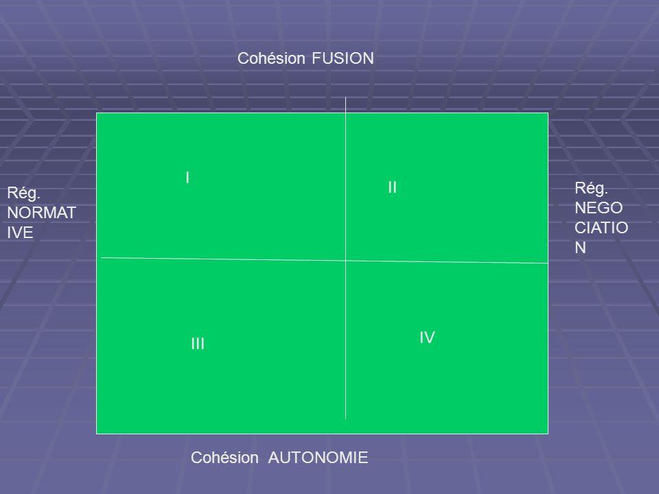 Cohésion FUSION Cohésion AUTONOMIE Rég. NORMAT IVE Rég. NEGO CIATIO N I II III IV