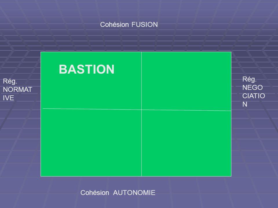 Cohésion FUSION Cohésion AUTONOMIE Rég. NORMAT IVE Rég. NEGO CIATIO N BASTION