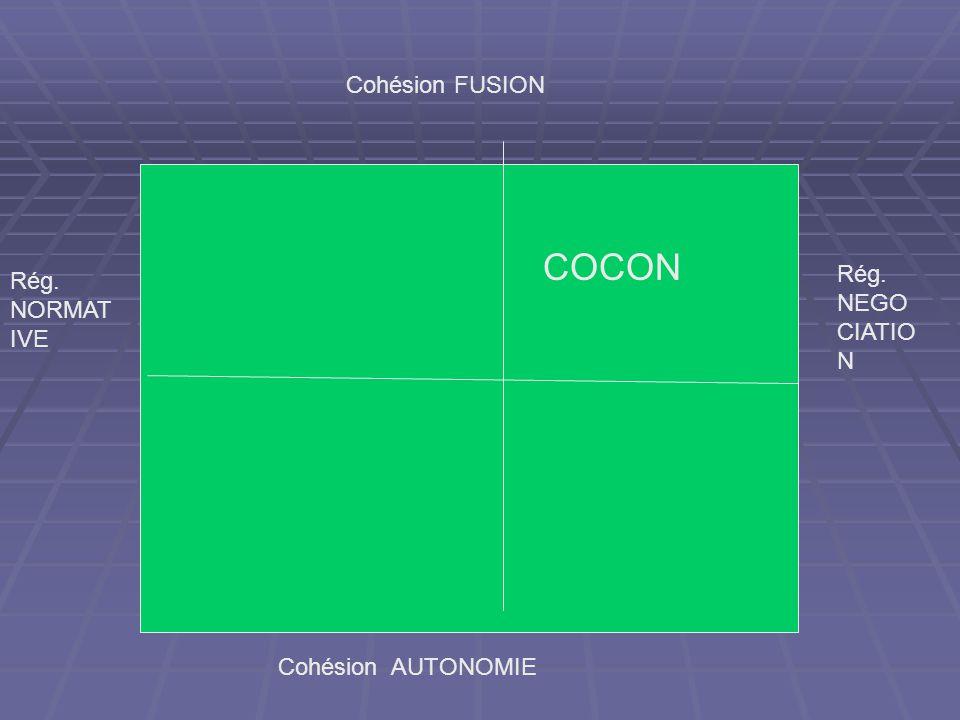 Cohésion FUSION Cohésion AUTONOMIE Rég. NORMAT IVE Rég. NEGO CIATIO N COCON